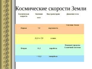 Космические скорости Земли Космическая скоростьЗначение км/сВид траектории