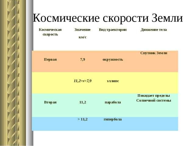 Космические скорости Земли Космическая скоростьЗначение км/сВид траектории...