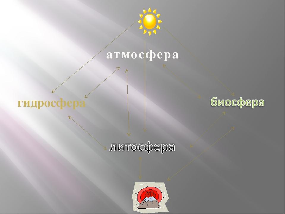 атмосфера гидросфера