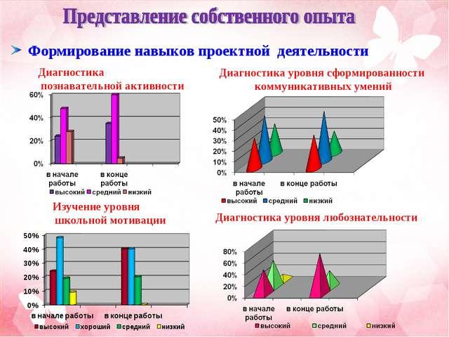 Диагностика познавательной активности Диагностика уровня сформированности ко...
