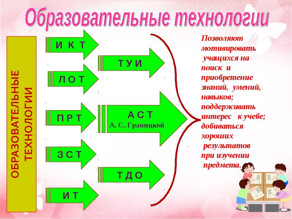 И К Т П Р Т Л О Т Т У И И Т А С Т А. С. Границкой З С Т Позволяют мотивироват...