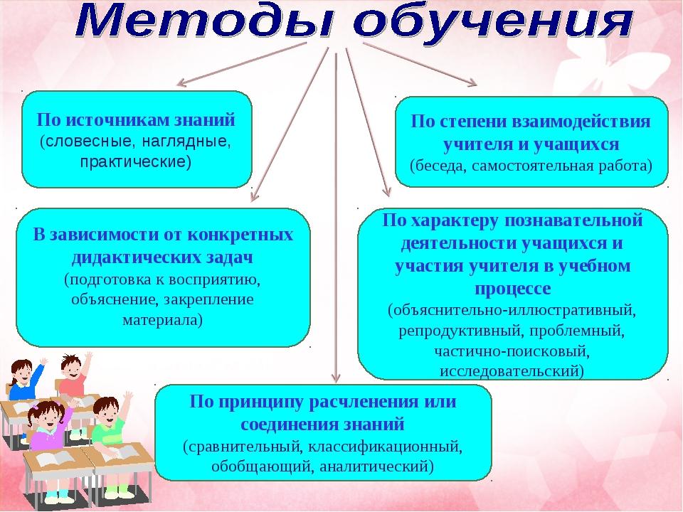 По источникам знаний (словесные, наглядные, практические) В зависимости от ко...