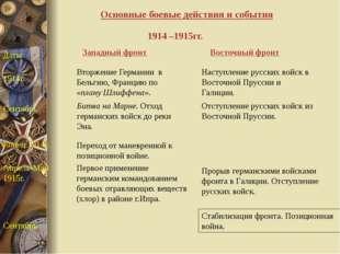 Основные боевые действия и события Западный фронт Восточный фронт Даты 1914г.