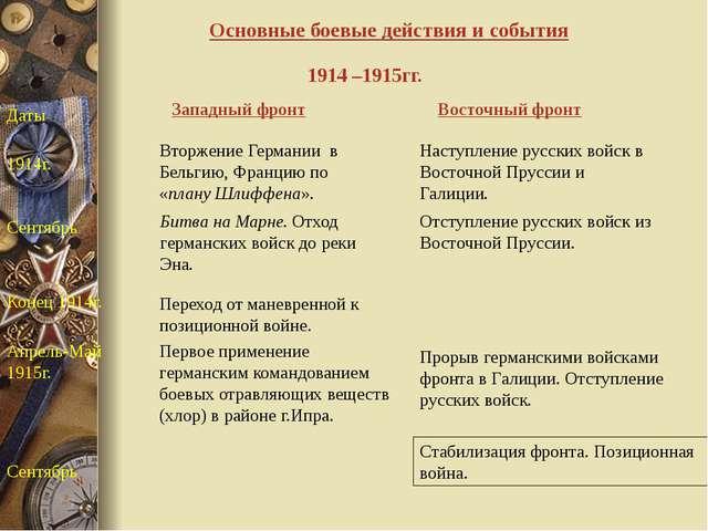 Основные боевые действия и события Западный фронт Восточный фронт Даты 1914г....