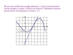 На рисунке изображен график функции y = f(x) и касательная к этому графику в