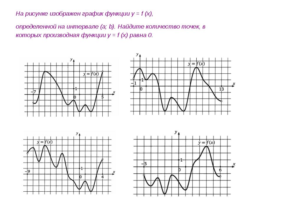 На рисунке изображен график функции y = f (x), определенной на интервале (a;...