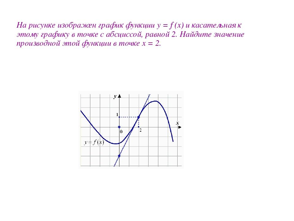 На рисунке изображен график функции y = f (x) и касательная к этому графику в...