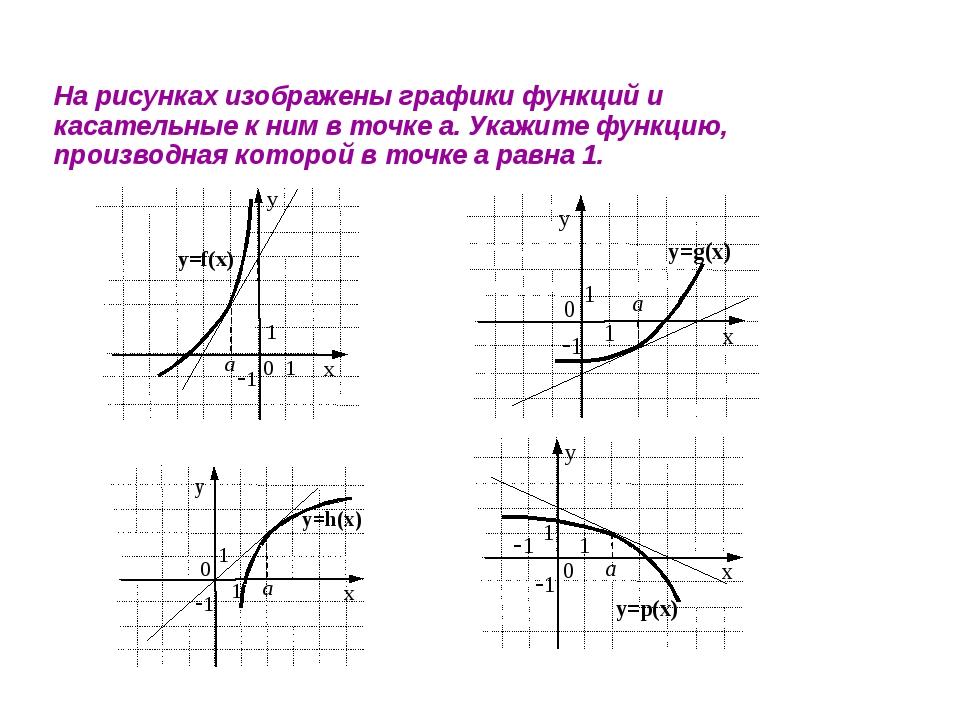 На рисунках изображены графики функций и касательные к ним в точке а. Укажите...