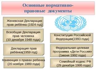 Основные нормативно- правовые документы Всеобщая Декларация прав человека (10