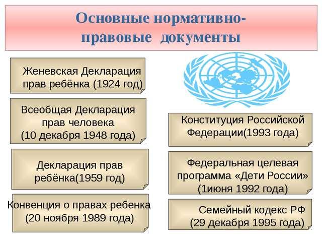 Основные нормативно- правовые документы Всеобщая Декларация прав человека (10...
