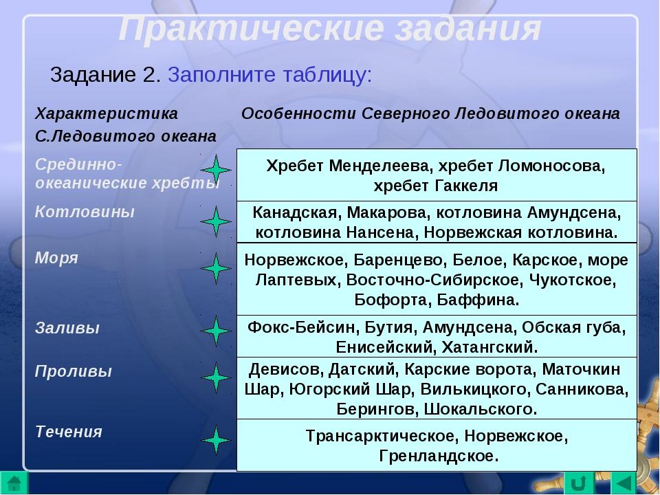 Практические задания Задание 2. Заполните таблицу: Хребет Менделеева, хребет...