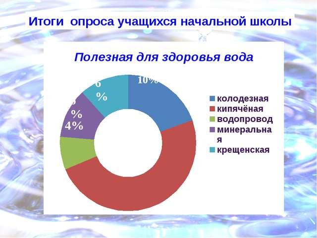 Итоги опроса учащихся начальной школы