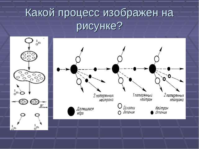 Какой процесс изображен на рисунке?
