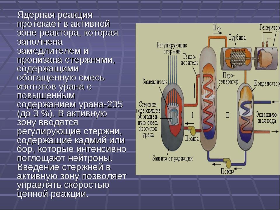 Ядерная реакция протекает в активной зоне реактора, которая заполнена замедли...
