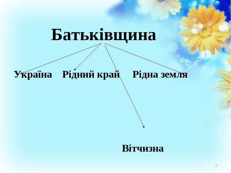 Батьківщина Україна Рідний край Рідна земля Вітчизна *