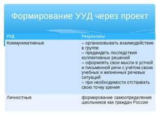 Формирование УУД через проект УУДРезультаты Коммуникативные–организовывать