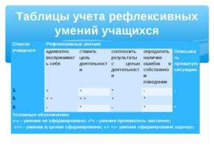 Таблицы учета рефлексивных умений учащихся Список учащихсяРефлексивные умени