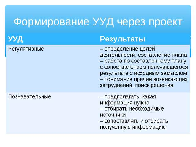 Формирование УУД через проект УУДРезультаты Регулятивные–определение целей...
