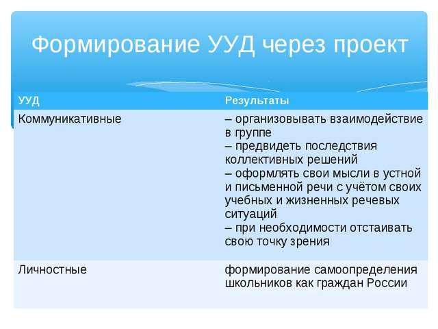 Формирование УУД через проект УУДРезультаты Коммуникативные–организовывать...