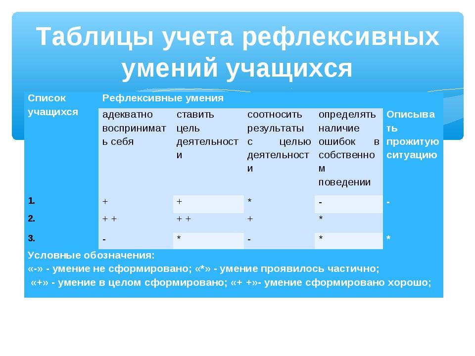 Таблицы учета рефлексивных умений учащихся Список учащихсяРефлексивные умени...