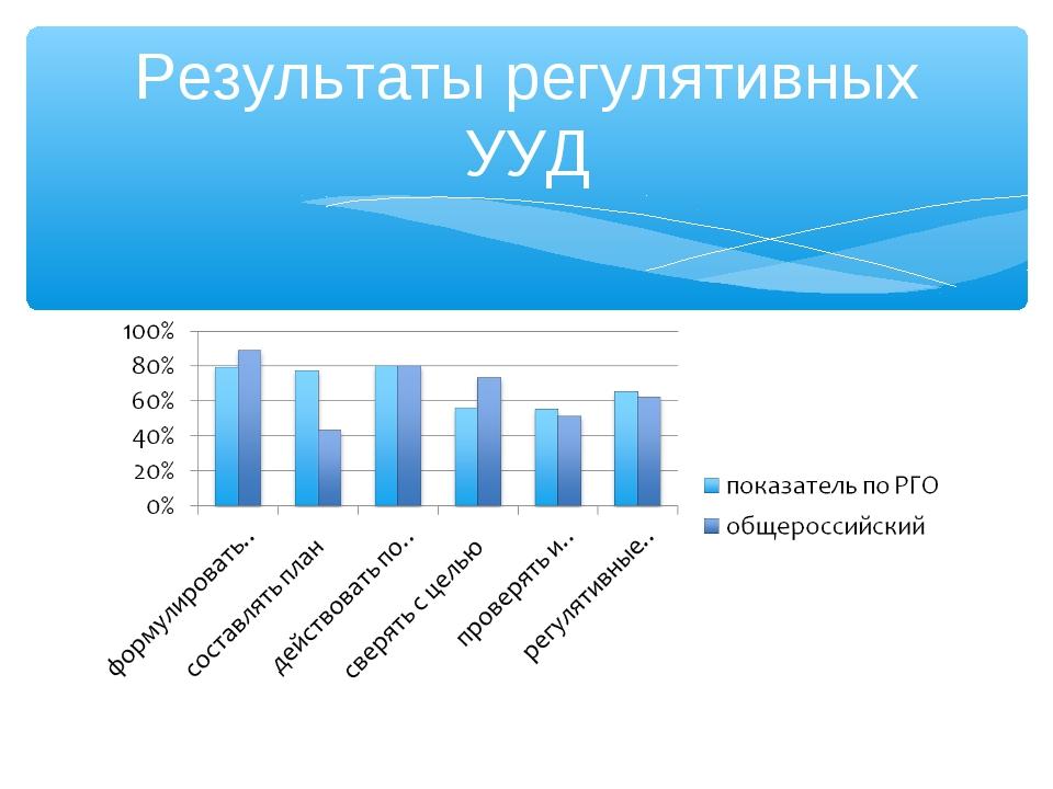 Результаты регулятивных УУД