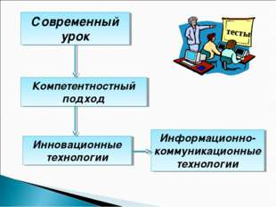 Современный урок Инновационные технологии Компетентностный подход Информацион