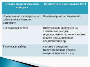 Стадии педагогического процесса Варианты использования ИКТ Проверочные и кон