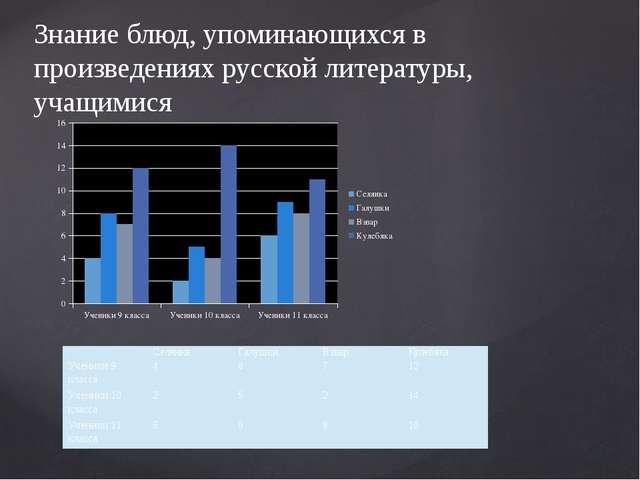 Знание блюд, упоминающихся в произведениях русской литературы, учащимися  ...