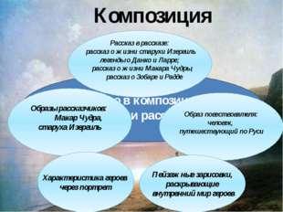 Романтизм РОМАНТИЗМ Композиция Что общего в композиционном строении рассказов