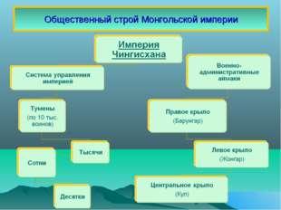 Общественный строй Монгольской империи