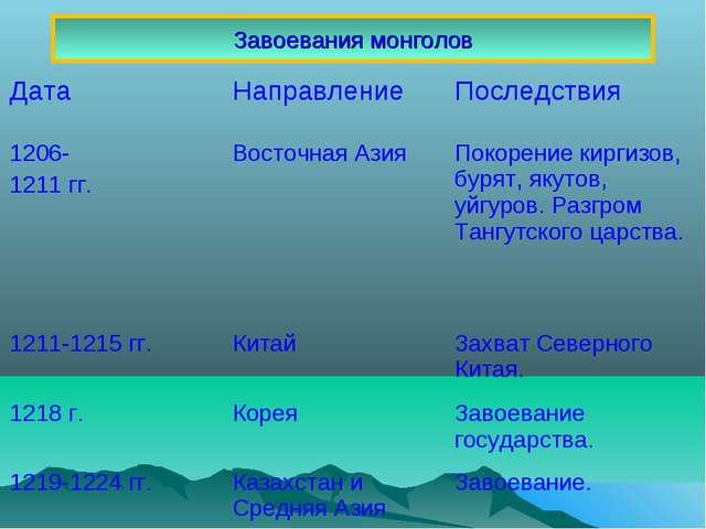 Завоевания монголов ДатаНаправлениеПоследствия 1206- 1211 гг.Восточная Ази...