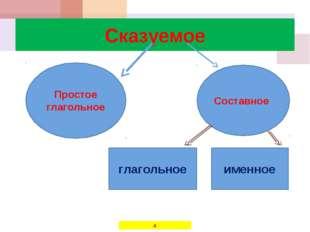Сказуемое Простое глагольное Составное глагольное именное *