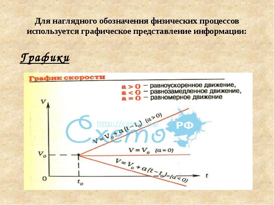 Для наглядного обозначения физических процессов используется графическое пред...