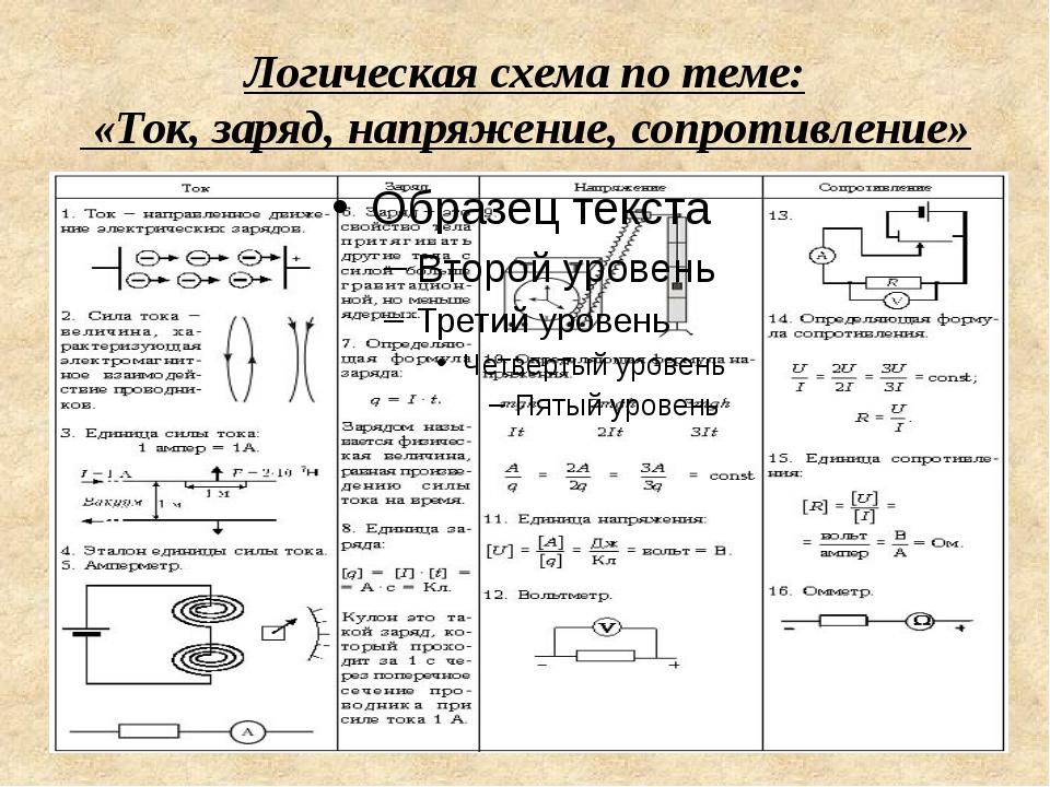 Логическая схема по теме: «Ток, заряд, напряжение, сопротивление»