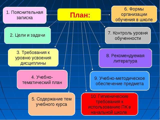 План: 3. Требования к уровню усвоения дисциплины 2. Цели и задачи 7. Контрол...