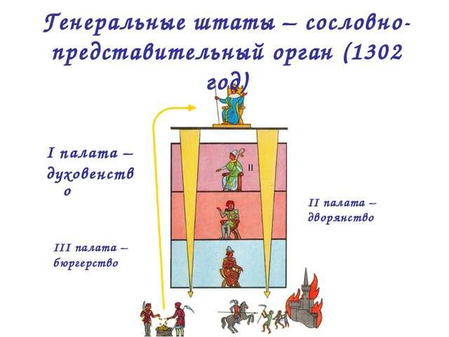 Генеральные штаты – сословно-представительный орган (1302 год) I палата – дух...