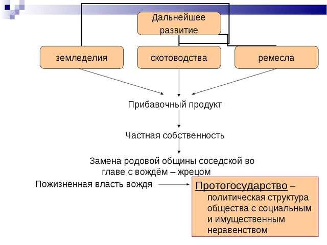 Прибавочный продукт Частная собственность Замена родовой общины соседской во...