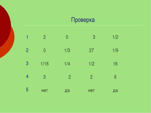 Проверка 2 0 1/16 3 нет 0 1/3 1/4 ―2 да ―3 27 1/2 2 нет 1/2 1/9 16 6 да 1 2 3...