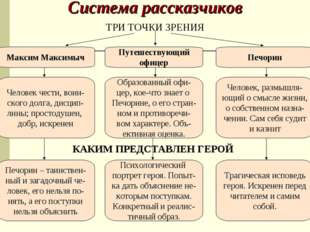 Система рассказчиков ТРИ ТОЧКИ ЗРЕНИЯ Путешествующий офицер Максим Максимыч П
