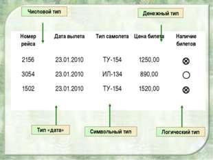 Числовой тип Тип «дата» Символьный тип Логический тип Денежный тип Номер рей