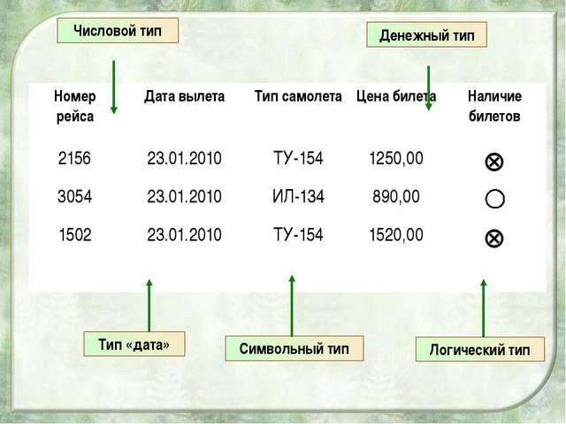 Числовой тип Тип «дата» Символьный тип Логический тип Денежный тип Номер рей...