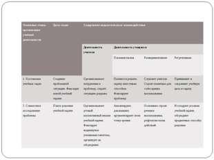 Технологическая карта урока с использованием методов проектной технологии: О