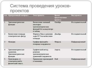 Система проведения уроков- проектов н/п Программный материал Тема проекта Вре