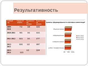 Результативность Учебный год Городской уровень Региональный уровень Всероссий
