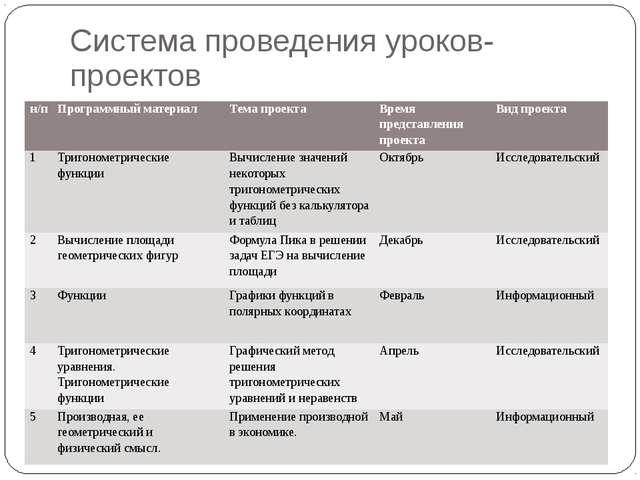 Система проведения уроков- проектов н/п Программный материал Тема проекта Вре...