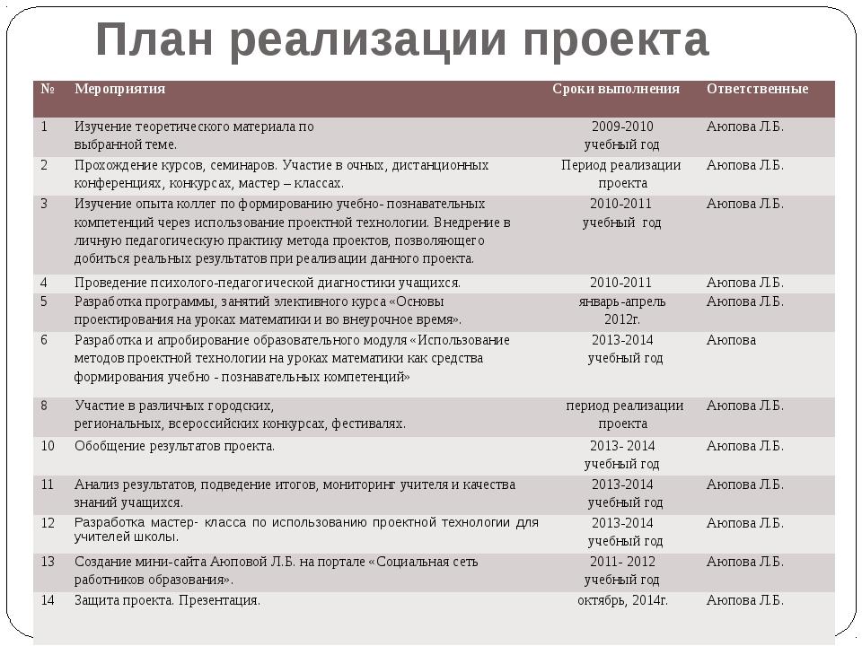 План реализации проекта № Мероприятия Сроки выполнения Ответственные 1 Изучен...