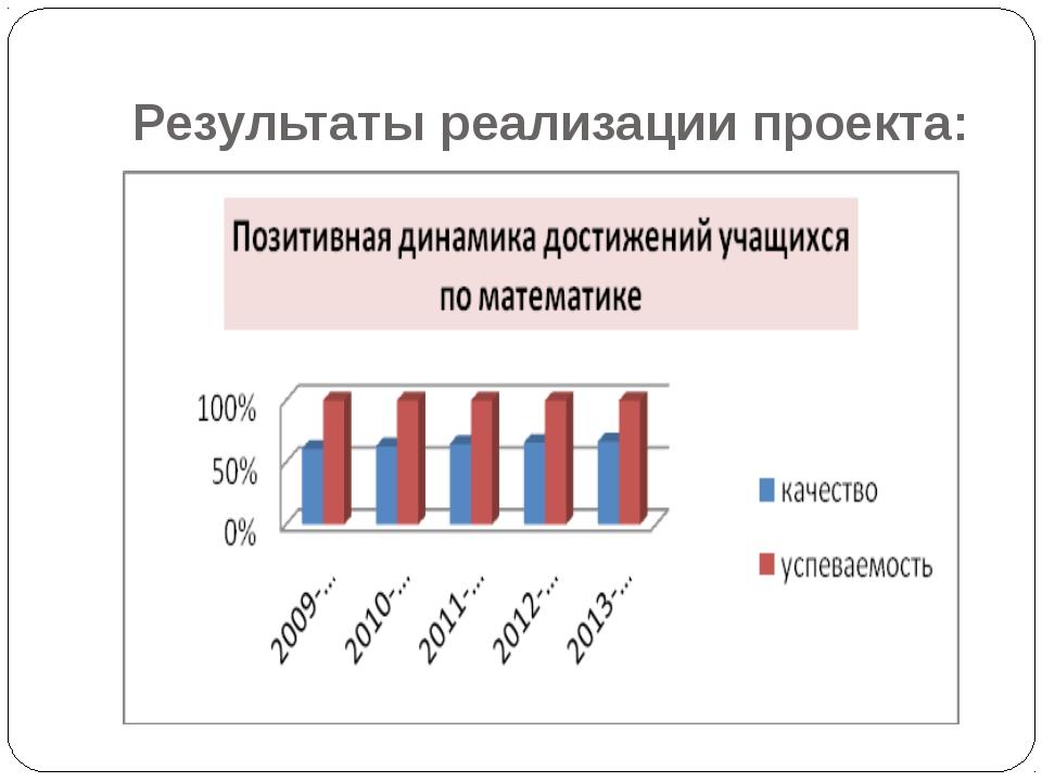 Результаты реализации проекта: