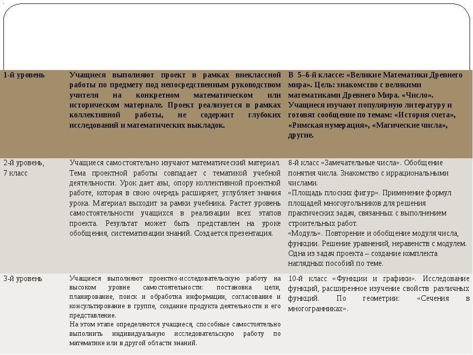 Выполнение проекта проходит на трех уровнях самостоятельности: 1-й уровень У...