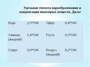 Удельная теплота парообразования и конденсации некоторых веществ, Дж/кг Вод