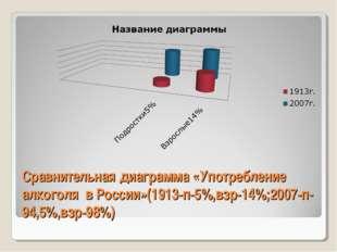 Сравнительная диаграмма «Употребление алкоголя в России»(1913-п-5%,взр-14%;20